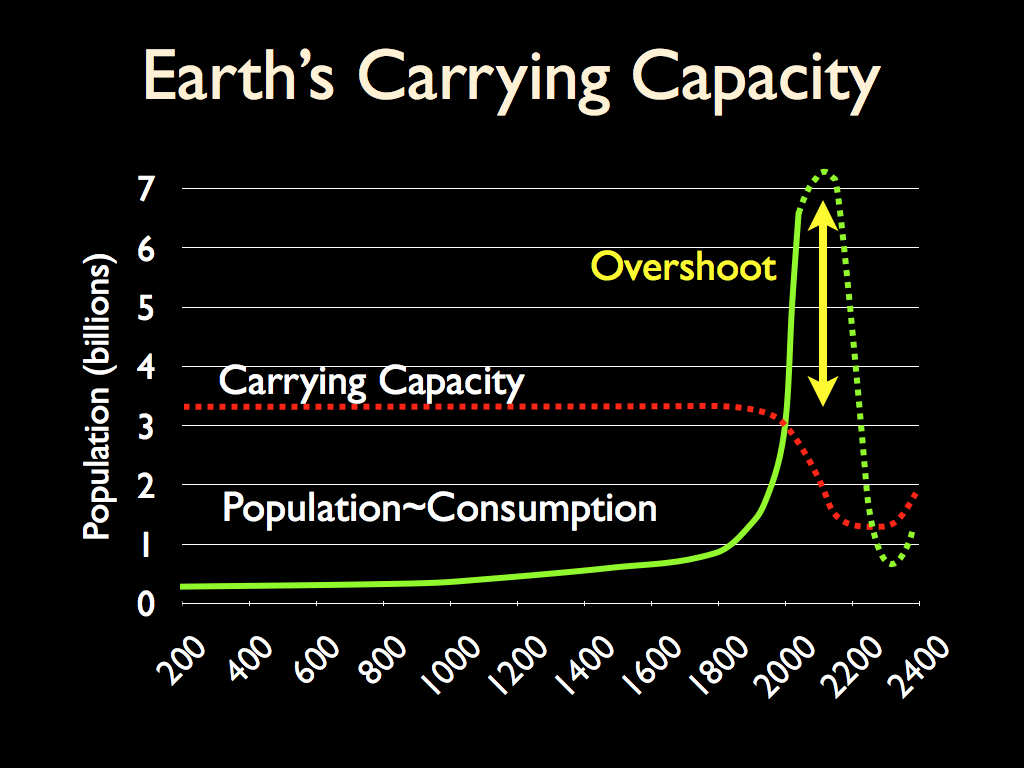 Carrying_Capacity